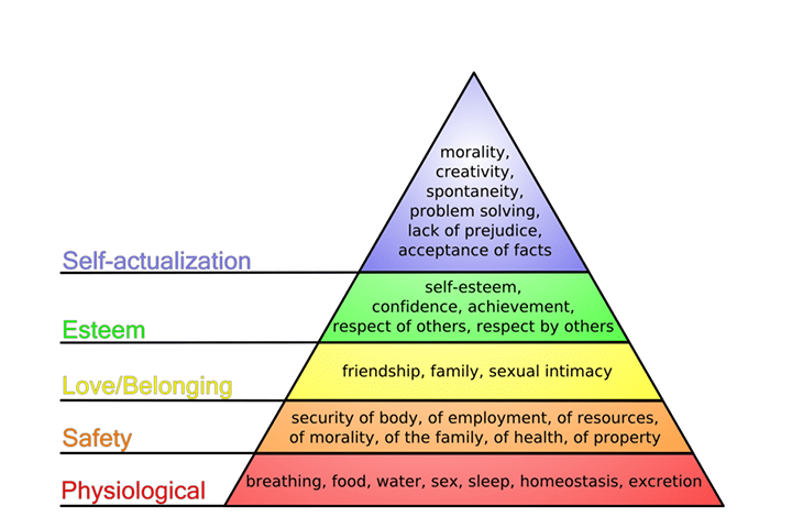 Maslow's Hierarchy and Photography